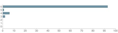 Chart?cht=bhs&chs=500x140&chbh=10&chco=6f92a3&chxt=x,y&chd=t:93,1,6,2,0,0,0&chm=t+93%,333333,0,0,10|t+1%,333333,0,1,10|t+6%,333333,0,2,10|t+2%,333333,0,3,10|t+0%,333333,0,4,10|t+0%,333333,0,5,10|t+0%,333333,0,6,10&chxl=1:|other|indian|hawaiian|asian|hispanic|black|white